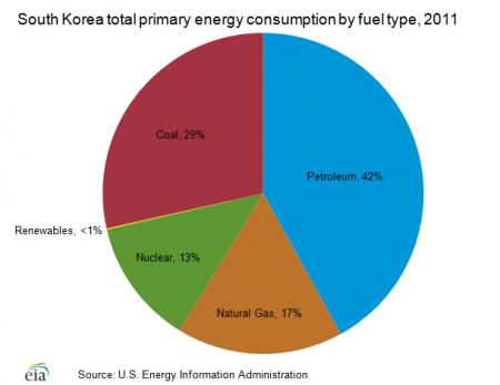 Gesamter Primärenergieverbrauch von Südkorea per Energiequelle, 2011